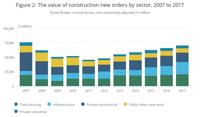 The value of construction new orders by sector 2007 to 2017