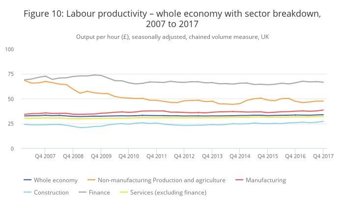 UK labour productivity 2007 to 2017